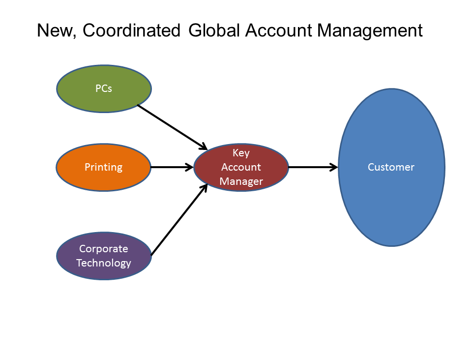 beyond productivity enhancements - Global Account Manager