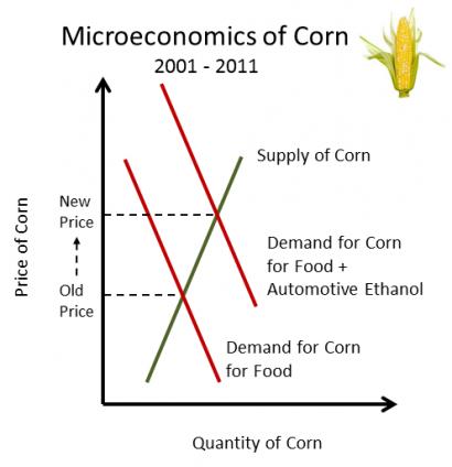 microeconomics corn market problems