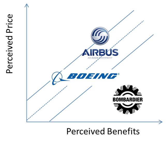 bombardier strategy analysis