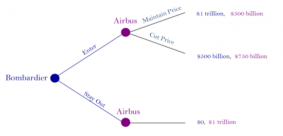 Figure 2: Price to Meet Competition Decision Tree