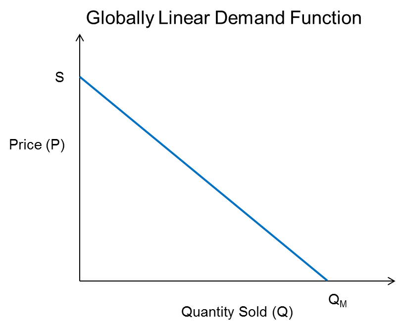 slope of linear demand curve