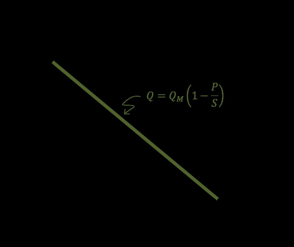 deriving demand function