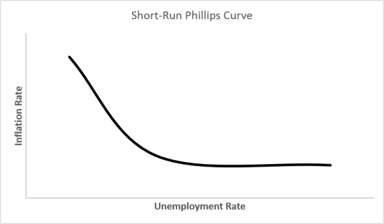 Phillips_Curve