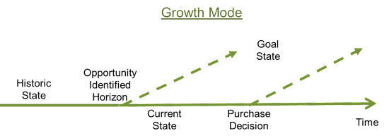 Prospect_Response_Growth_Mode