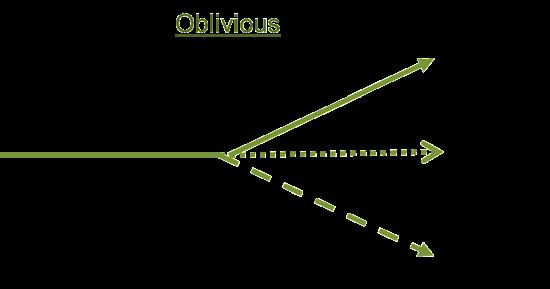 Prospect_Response_Oblivious_Mode
