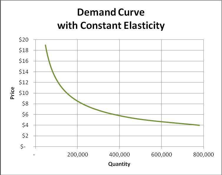 Economic Price Optimization with Locally Measured Elasticity