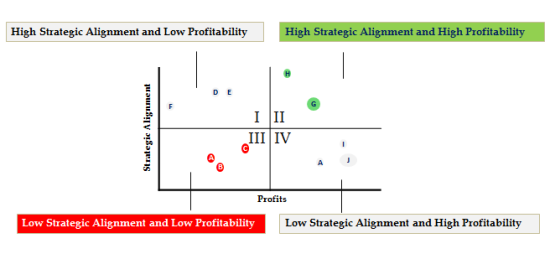 Figure 2: 2x2 Matrix for Aligning Products with Strategic Purpose and Profitability