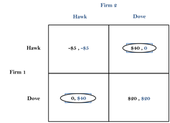 Figure 3: Hawk-Dove Game (Case 2)