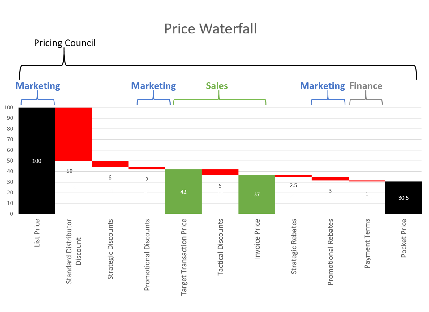 Collaborative and dynamic pricing for product manufacturers the while we do so we will also indicate who makes decisions and who informs them a template price waterfall is shown below maxwellsz