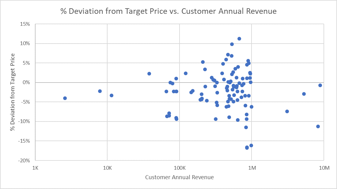 Price Variance Chart: Percent Deviation from Target Price vs Customer Annual Revenue