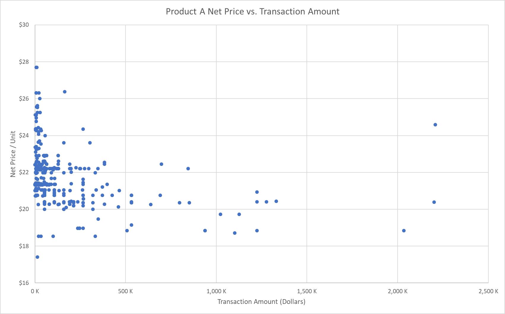 Pricing Analytics: Net Price vs. Transaction Amount