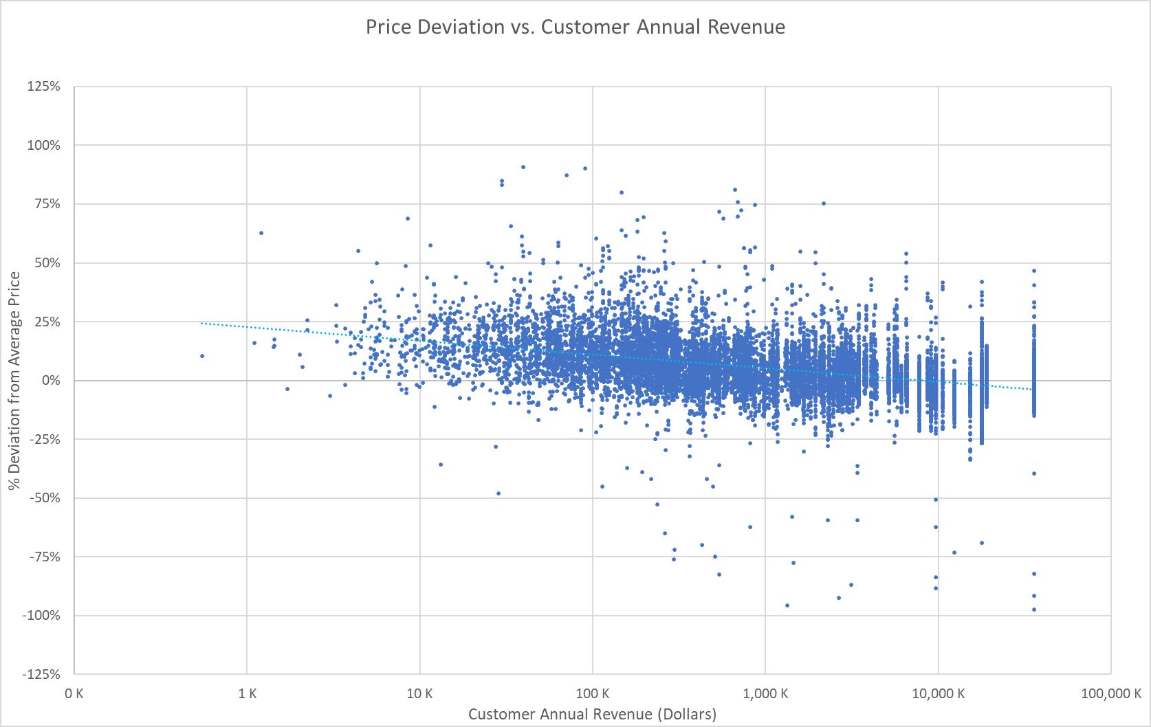 Pricing Analytics: Price Deviation vs. Customer Annual Revenue