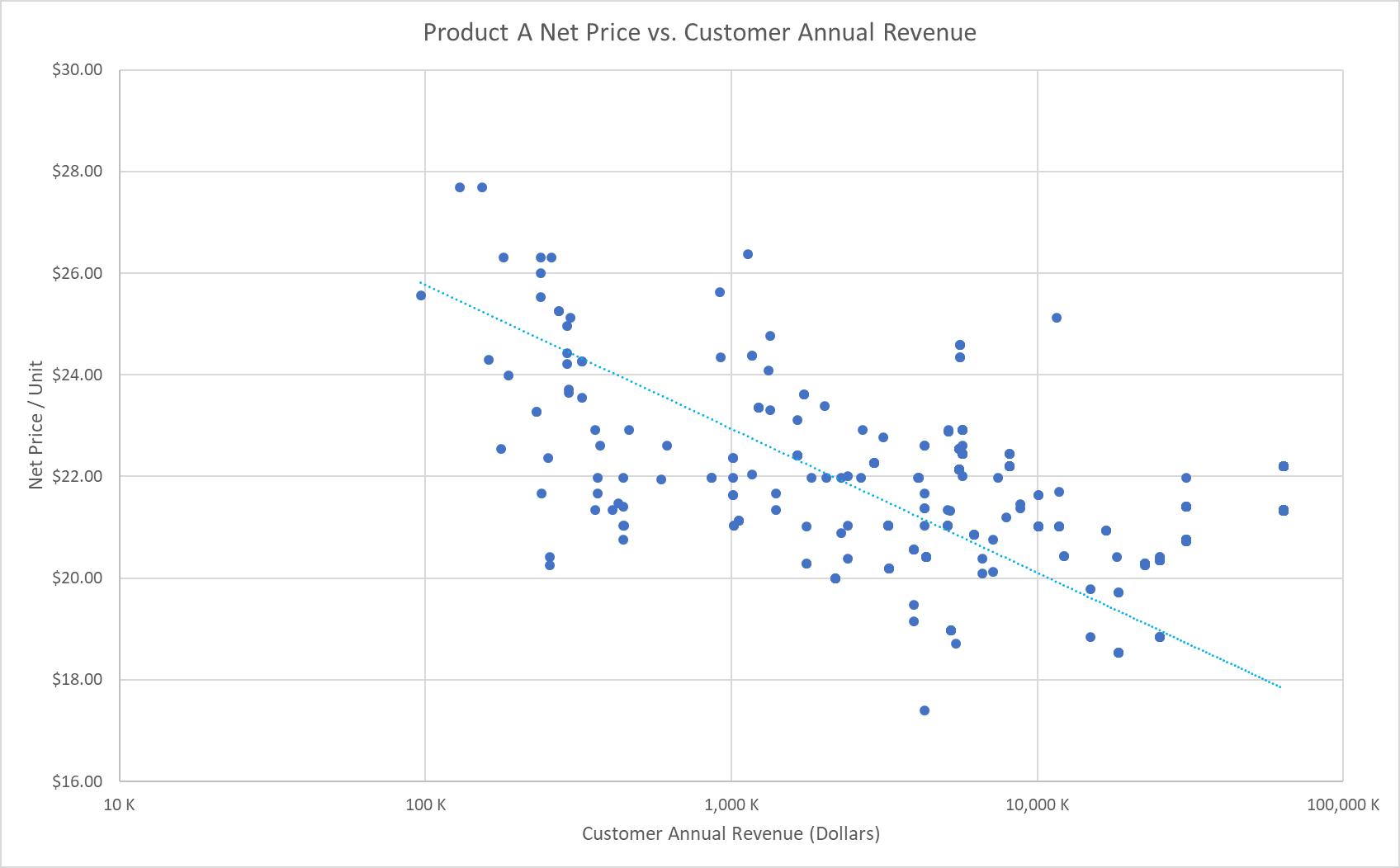 Pricing Analytics: Net Price vs. Customer Annual Revenue