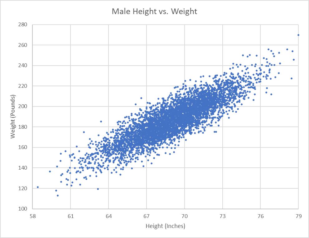 Pricing analytics: scatterplot demonstrating a simple linear regression exercise
