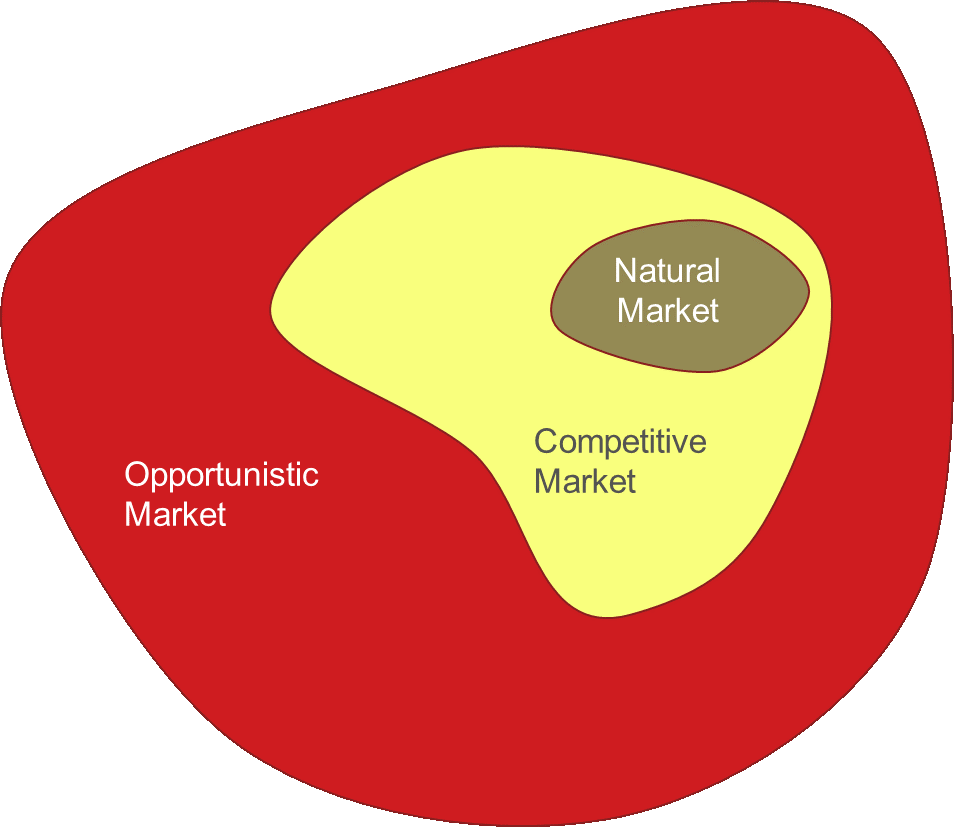 The three pricing markets: natural, competitive and opportunistic.